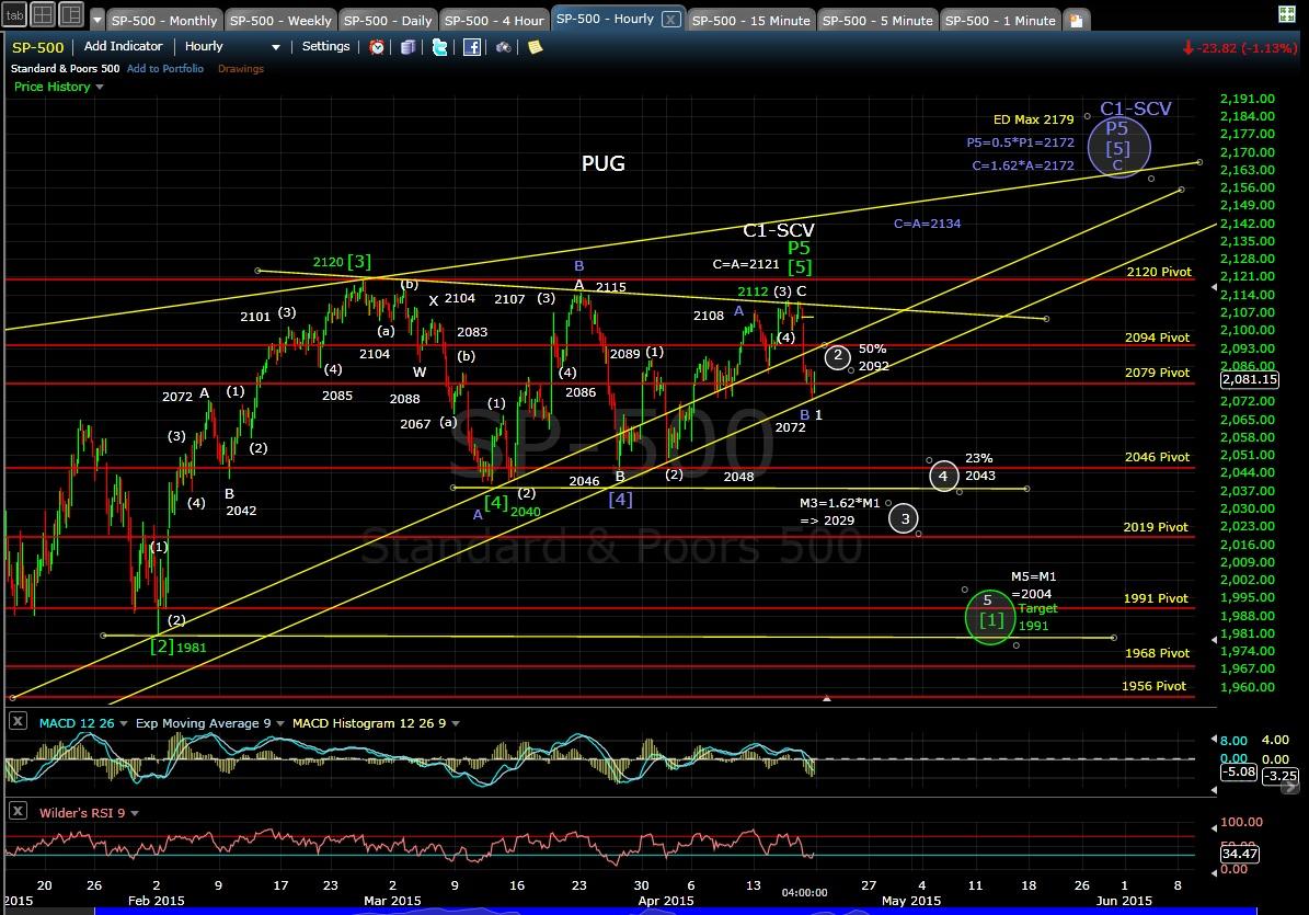 PUG SP-500 60-min chart EOD 4-17-15