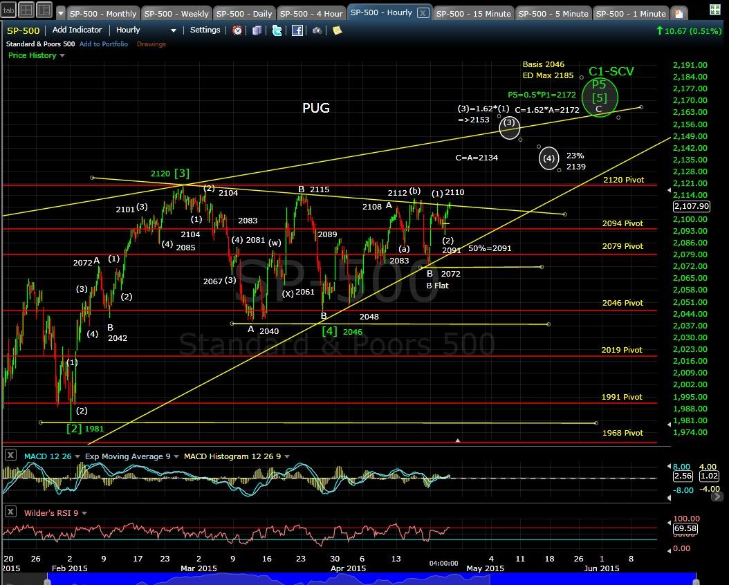 PUG SP-500 60-min chart EOD 4-22-15