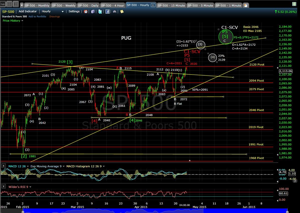 PUG SP-500 60-min Chart EOD 4-23-15