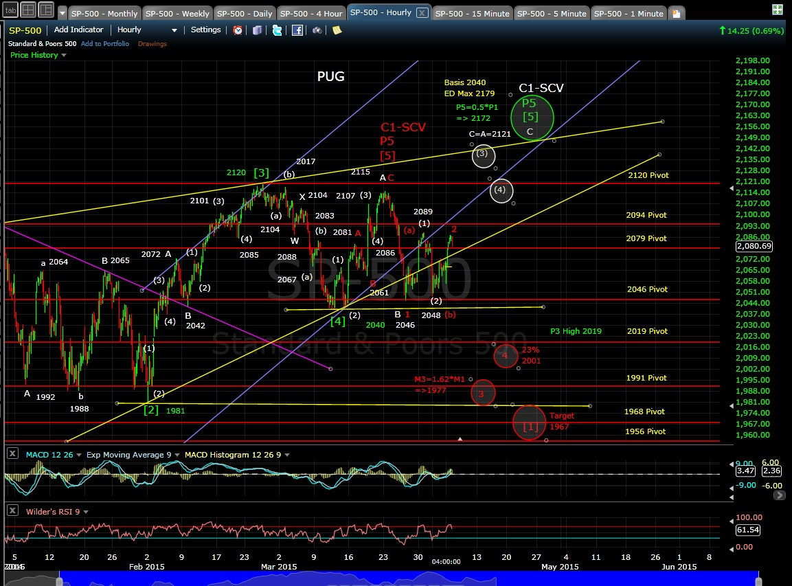 PUG SP-500 60-min chart EOD 4-6-15