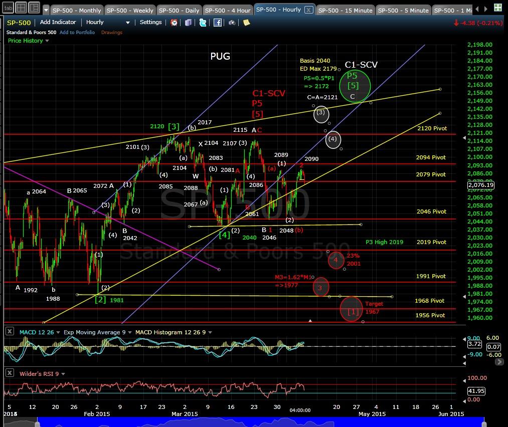 PUG SP-500 60-min chart EOD 4-7-15