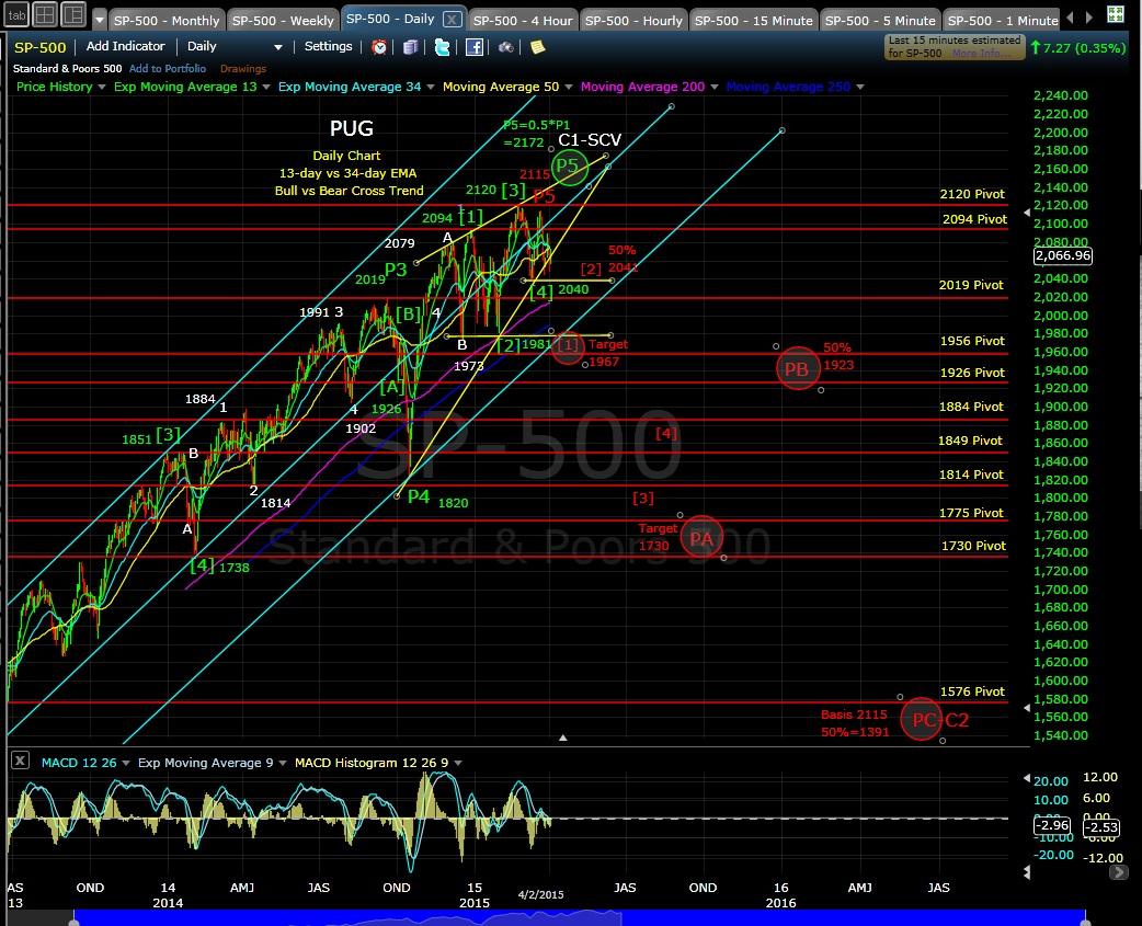 PUG SP-500 daily chart EOD 4-2-15