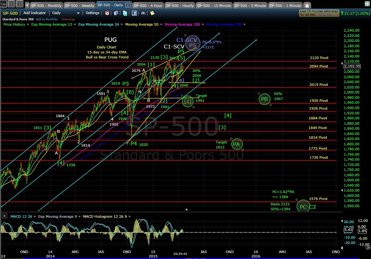 PUG SP-500 daily chart EOD 4-20-15