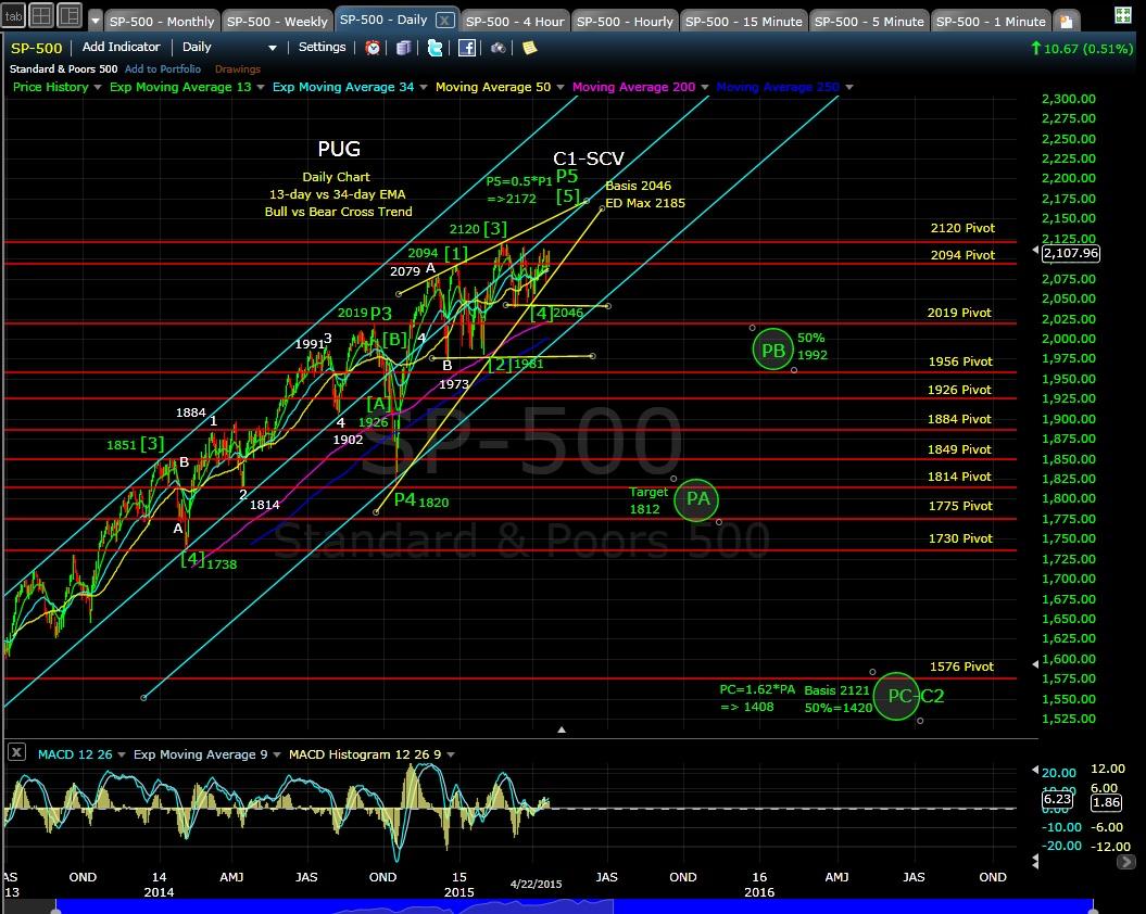 PUG SP-500 daily chart EOD 4-22-15