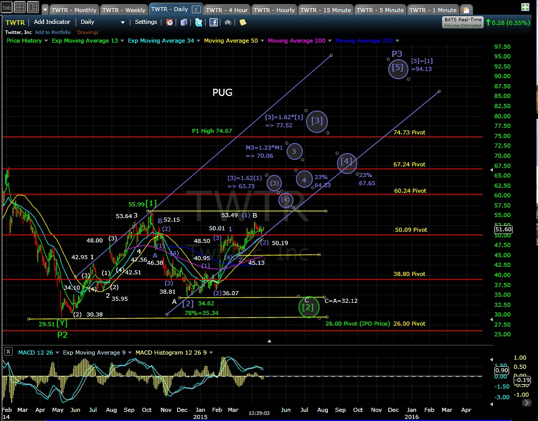 PUG TWTR daily chart 4-22-15
