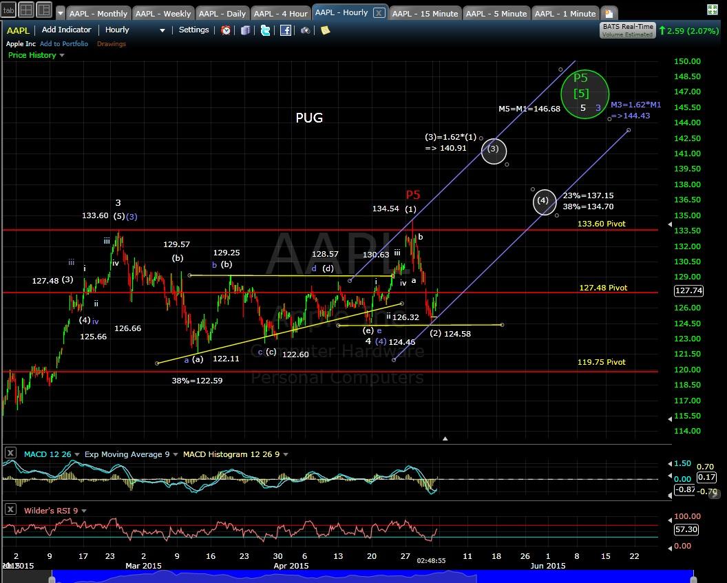 PUG AAPL 60-min chart EOD 5-1-15
