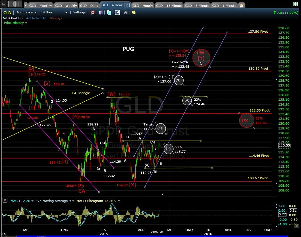 PUG GLD 4-hr chart 5-13-15