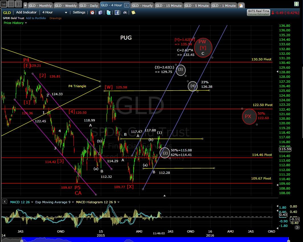 PUG GLD 4-hr chart 5-21-15
