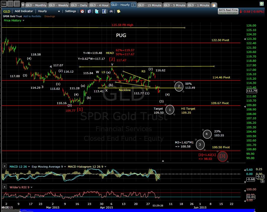 PUG GLD 60-min chart EOD 5-1-15