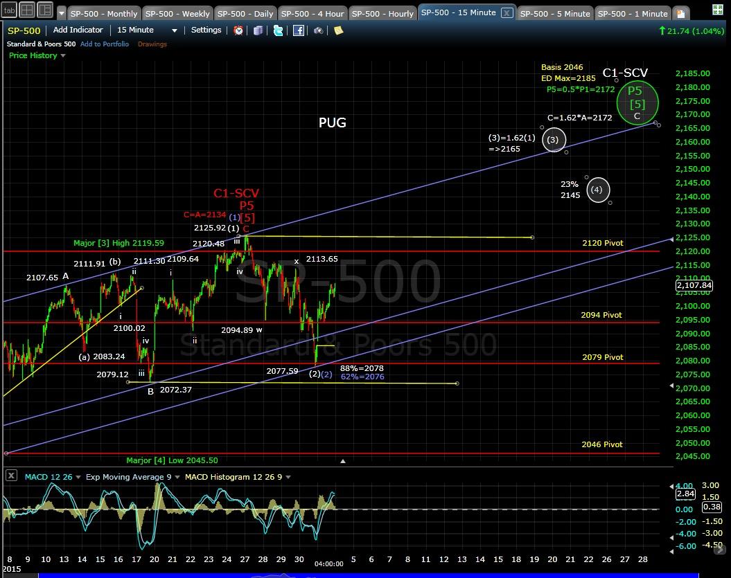 PUG SP-500 15-min chart EOD 5-1-15