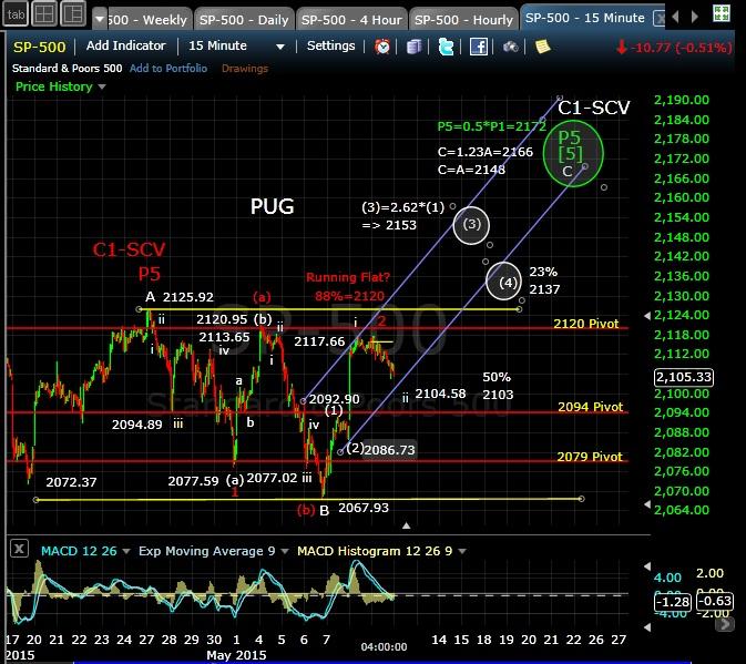 PUG SP-500 15-min chart EOD 5-11-15