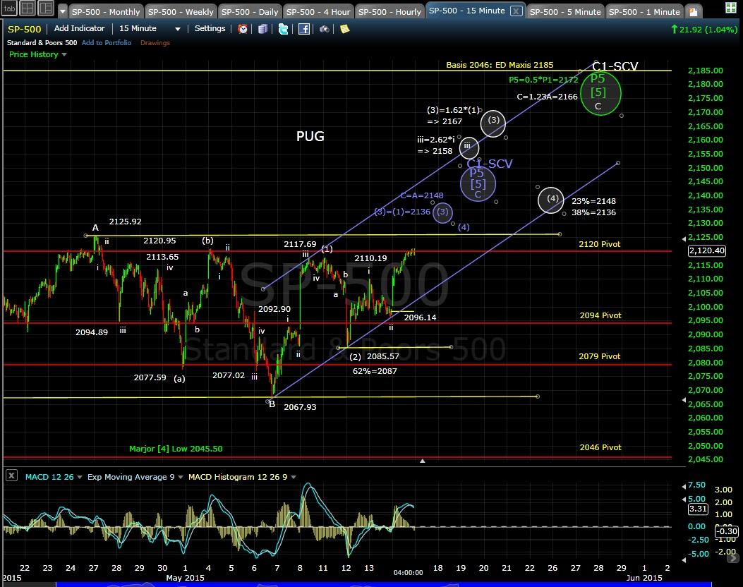 PUG SP-500 15-min chart EOD 5-14-15