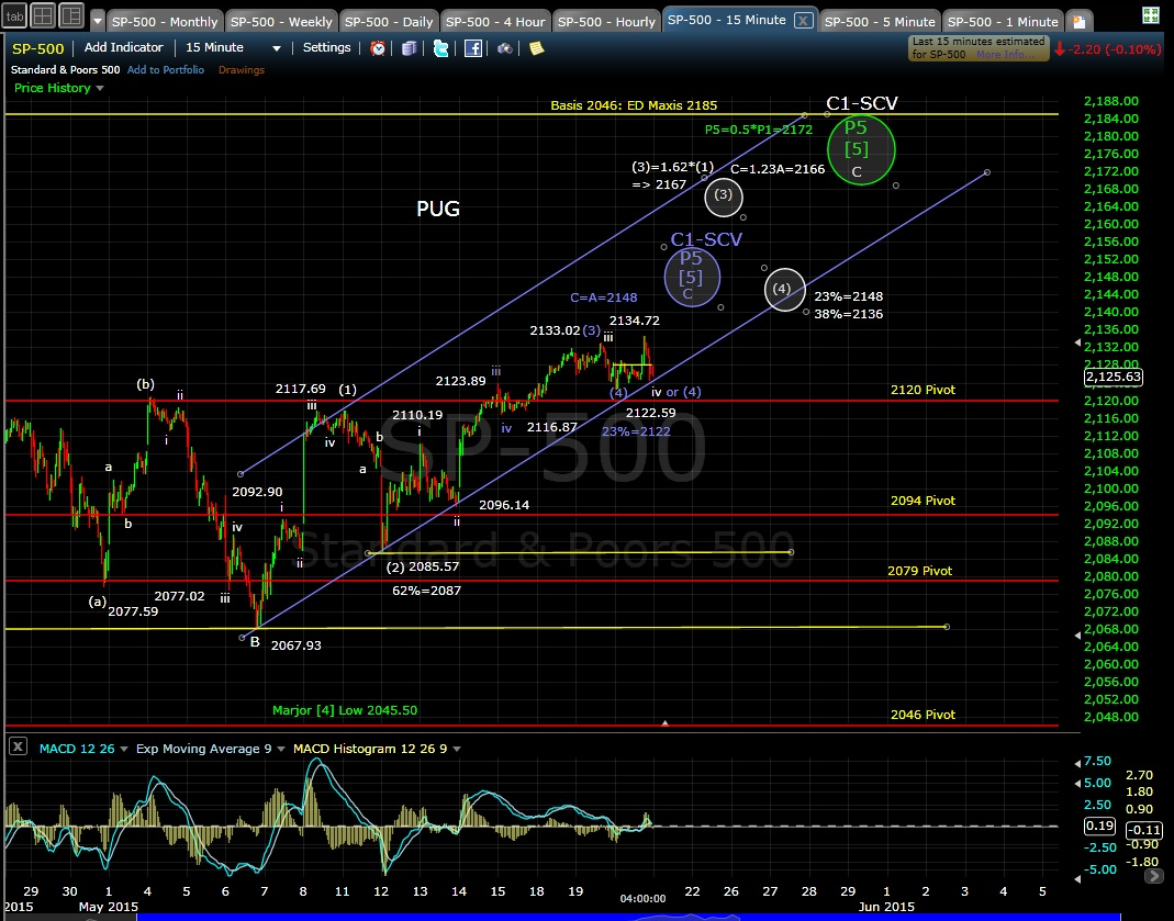 PUG SP-500 15-min chart EOD 5-20-15