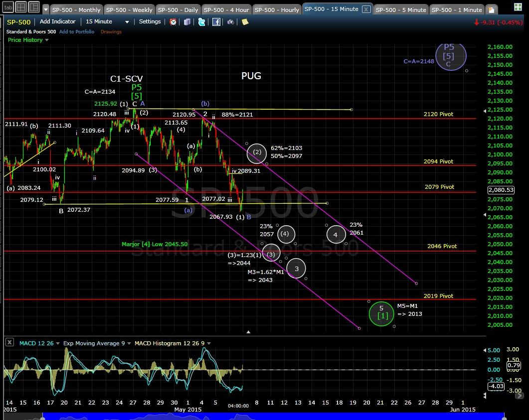 PUG SP-500 15-min chart EOD 5-6-16