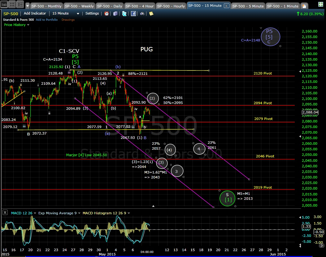 PUG SP-500 15-min chart EOD 5-7-15