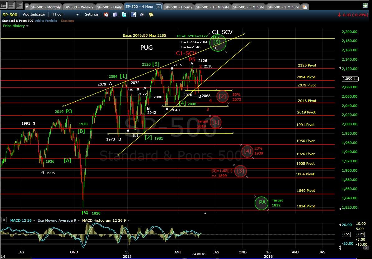 PUG SP-500 4-hr chart EOD 5-12-15