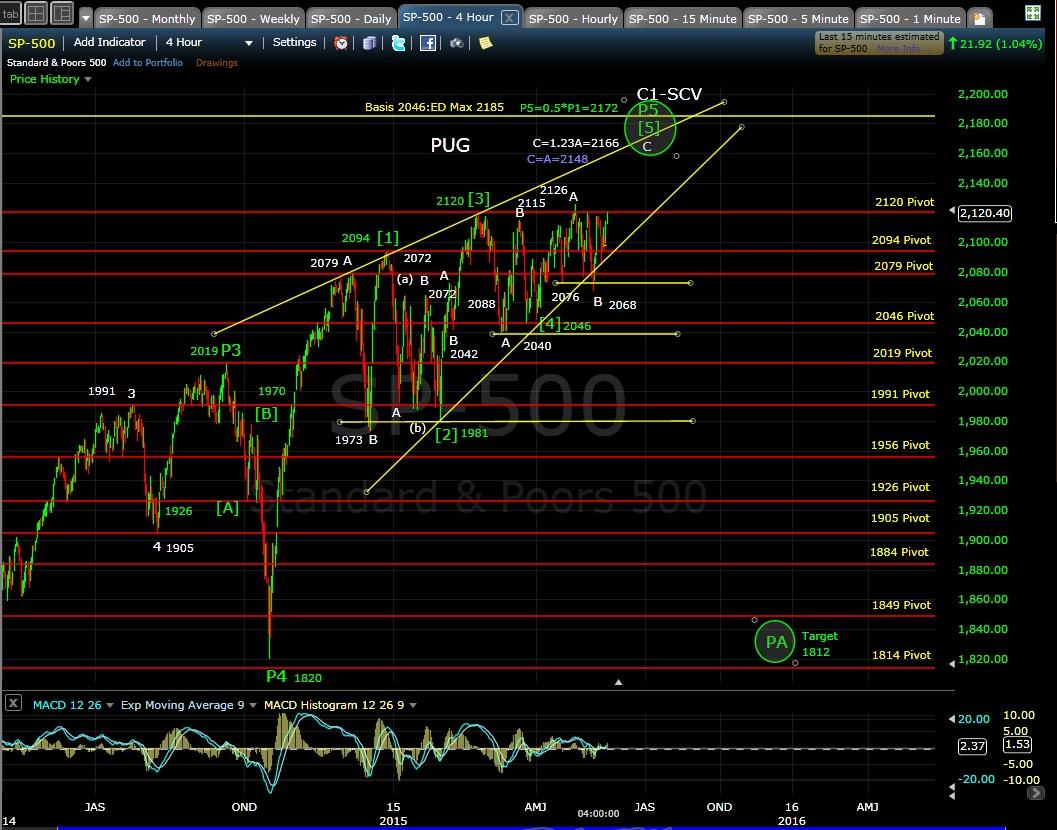 PUG SP-500 4-hr chart EOD 5-14-15