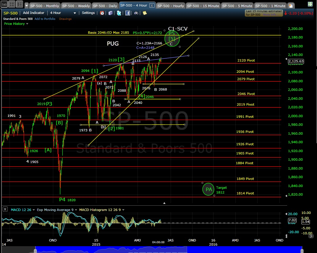 PUG SP-500 4-hr chart EOD 5-20-15