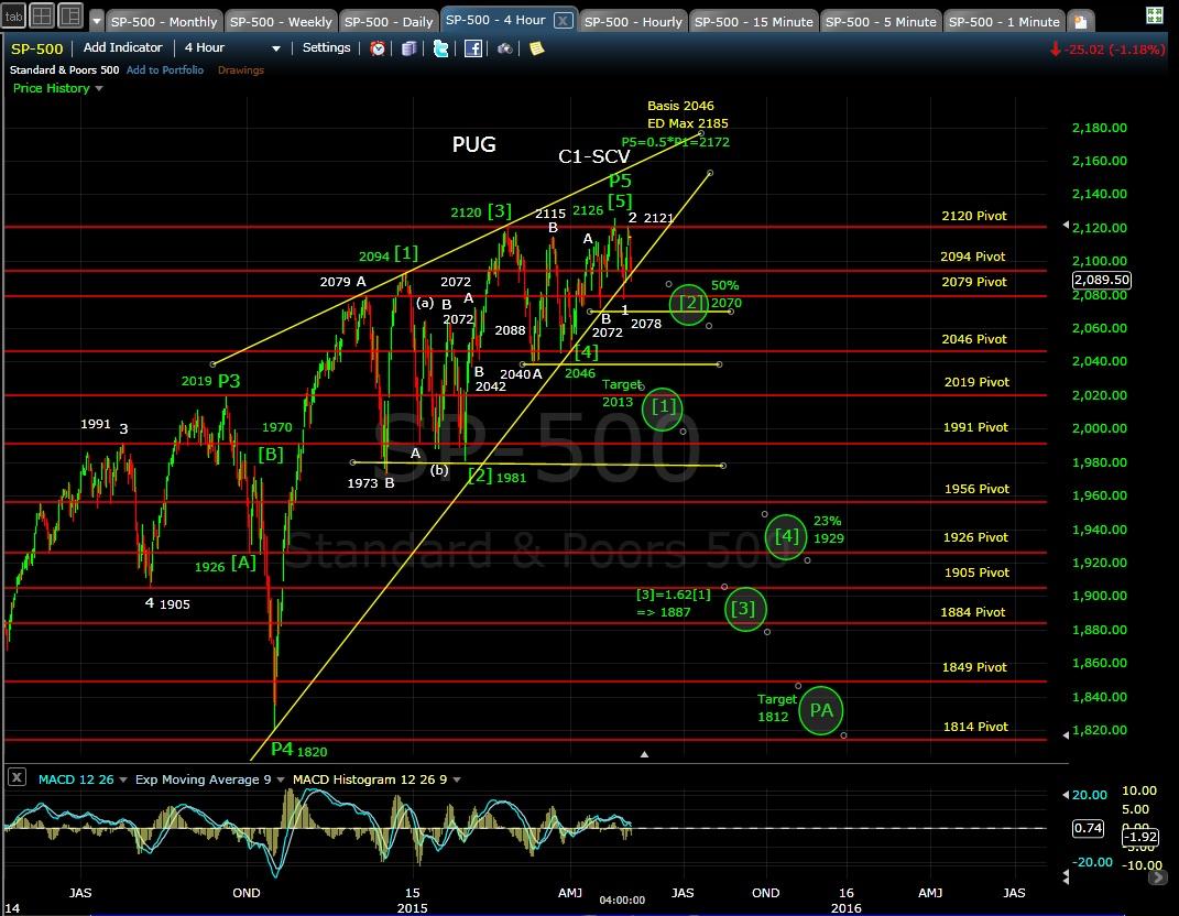 PUG SP-500 4-hr chart EOD 5-5-15