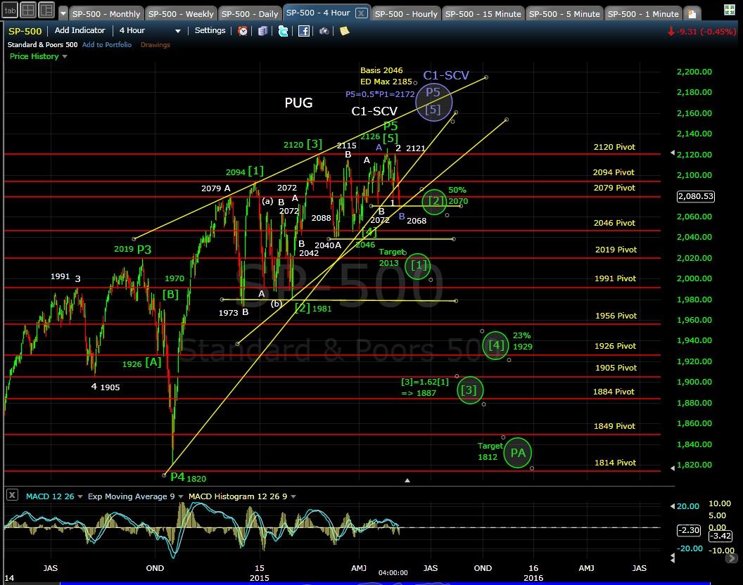 PUG SP-500 4-hr chart EOD 5-6-16