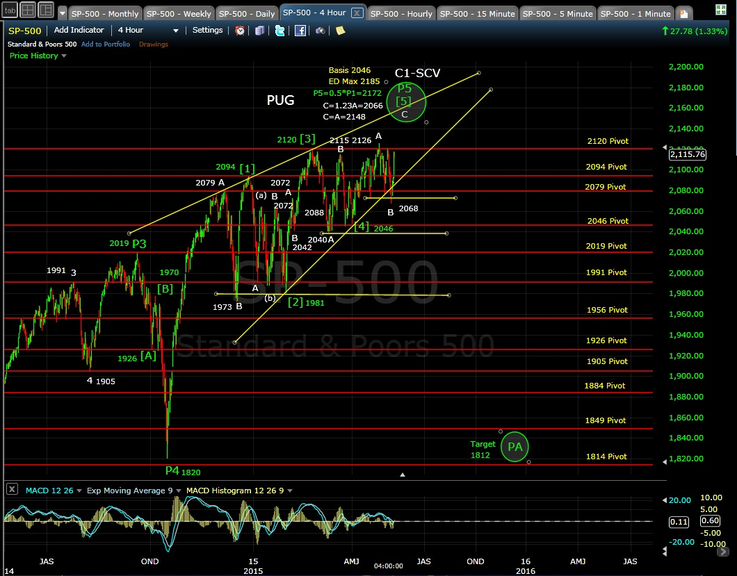 PUG SP-500 4-hr chart EOD 5-8-15