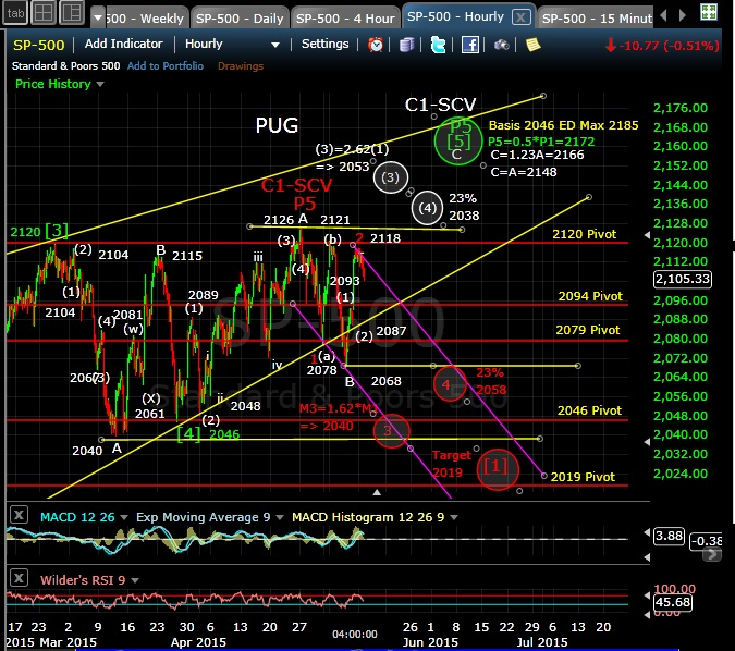 PUG SP-500 60-min chart EOD 5-11-15
