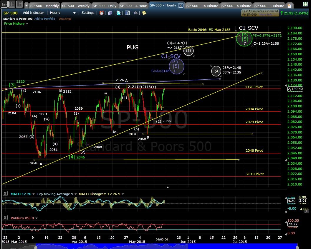 PUG SP-500 60-min chart EOD 5-14-15