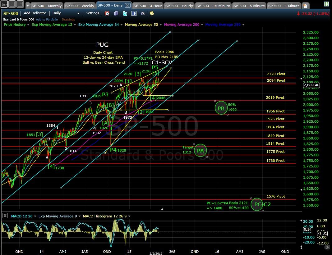 PUG SP-500 daily chart EOD 5-5-15