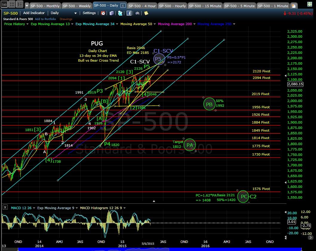 PUG SP-500 daily chart EOD 5-6-16