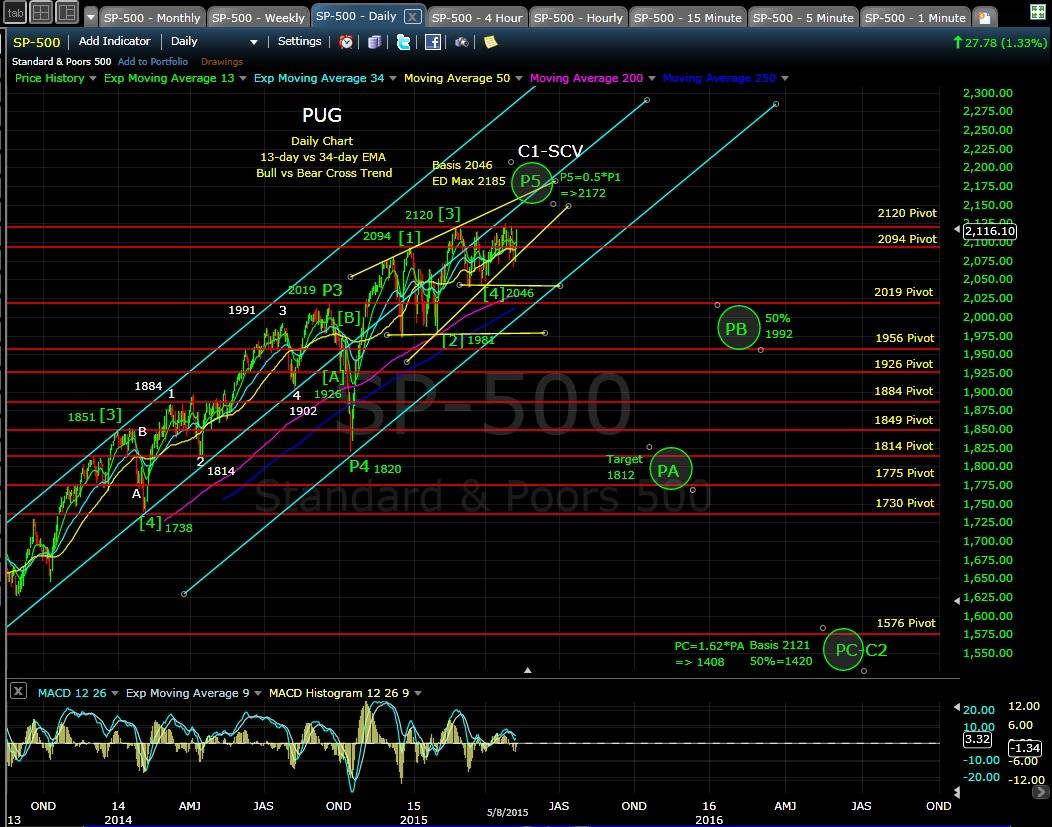 PUG SP-500 daily chart EOD 5-8-15
