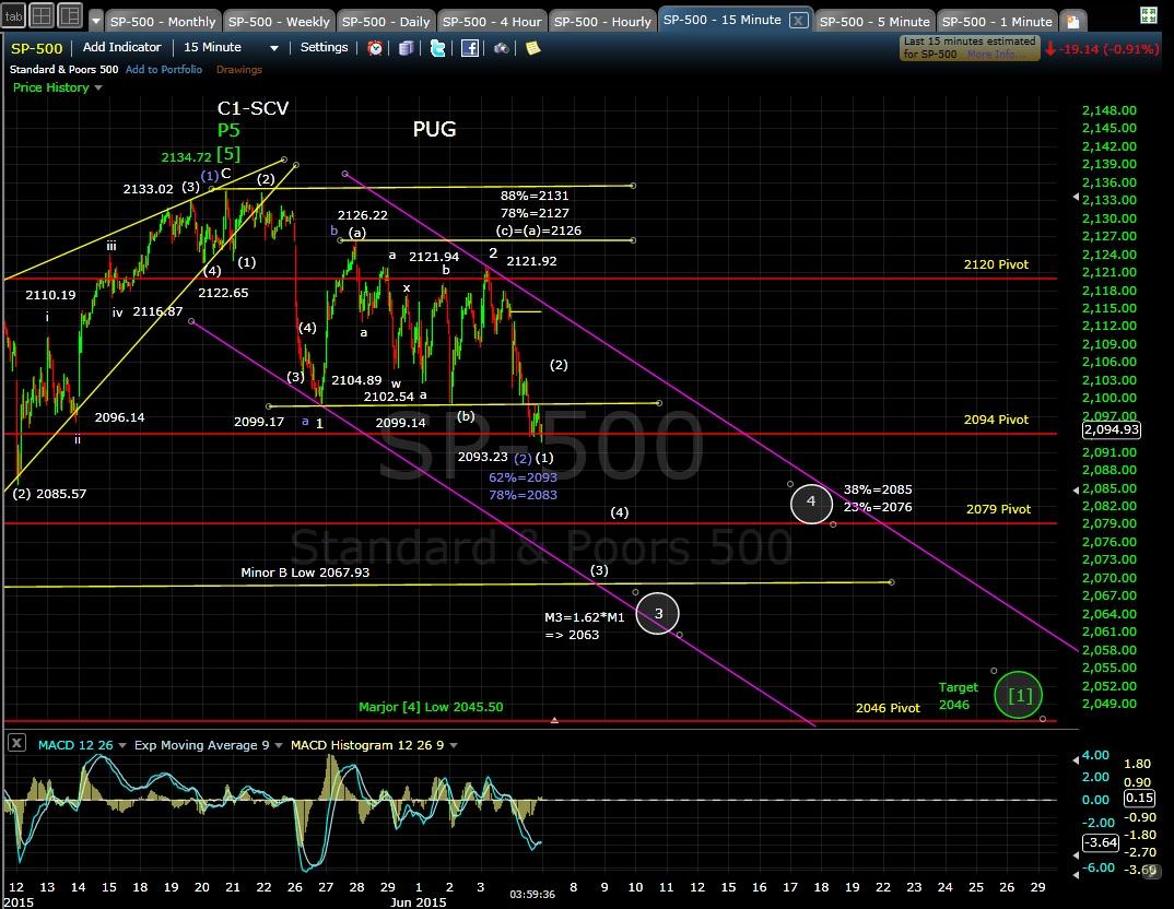 PUG SP-500 15-min chart EOD 6-4-15