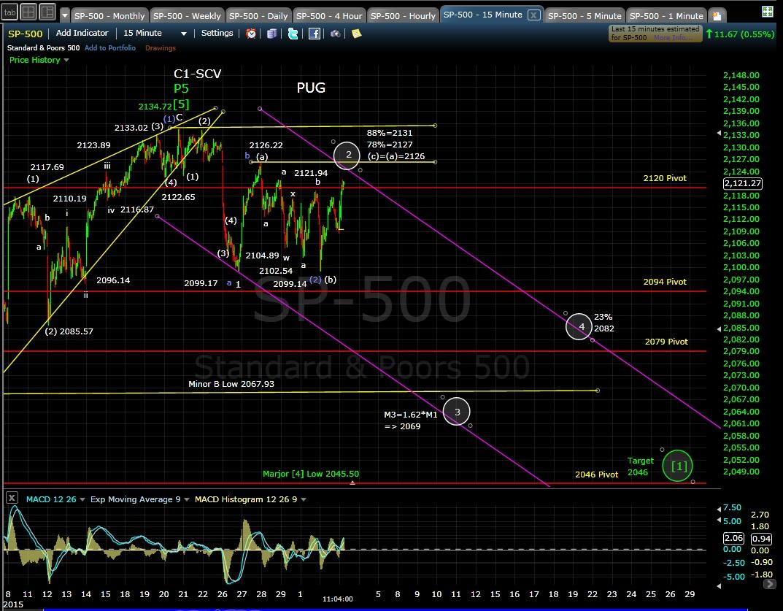 PUG SP-500 15-min chart MD 6-3-15