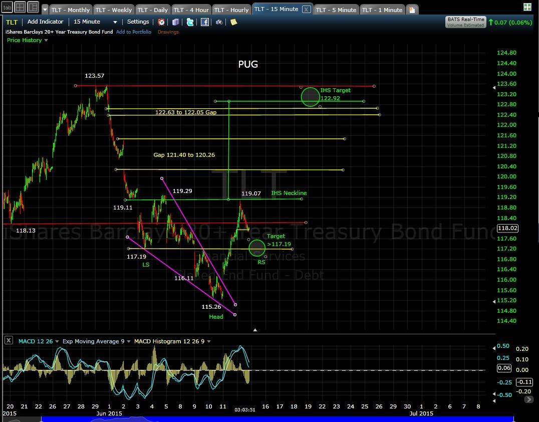 PUG TLT 15-min chart 6-12-15