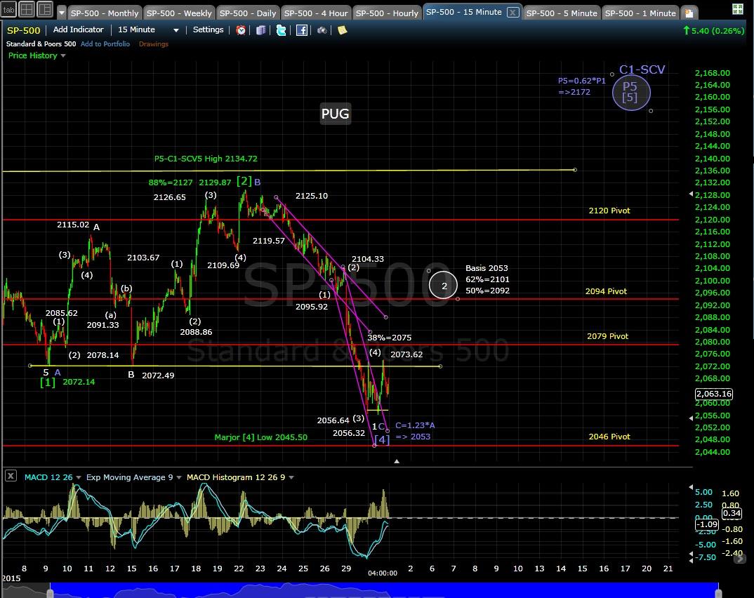 SP-500 15-min chart 6-30-15