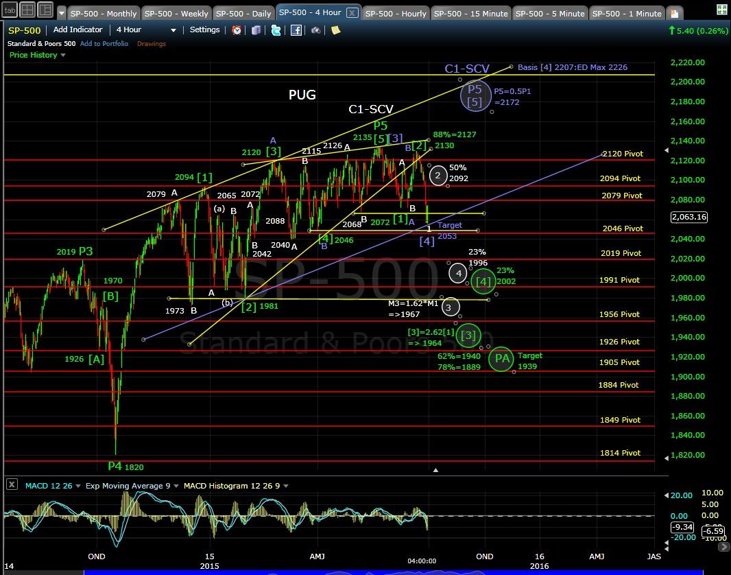 SP-500 4-hr chart 6-30-15