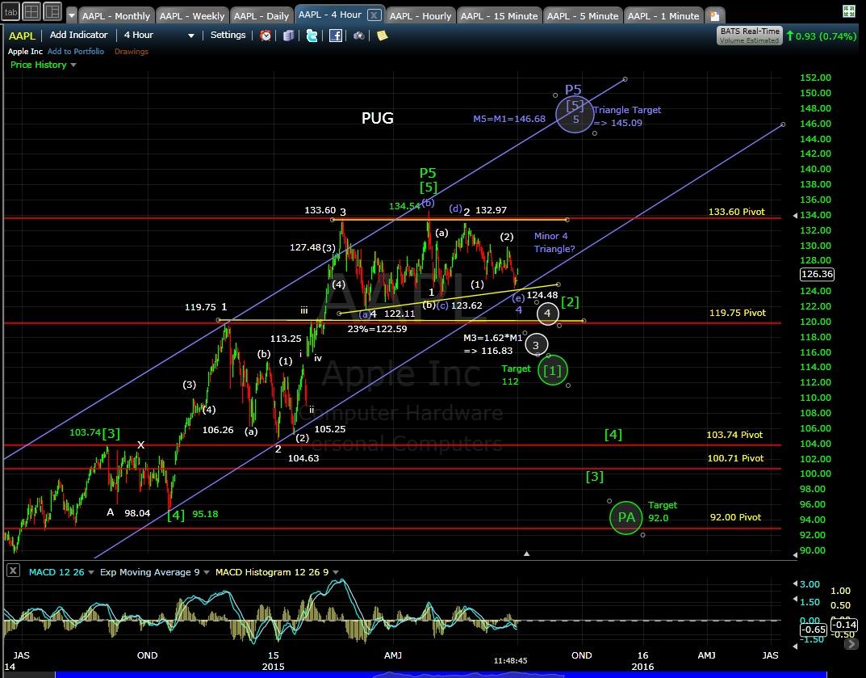 PUG AAPL 4-hr chart 7-1-15
