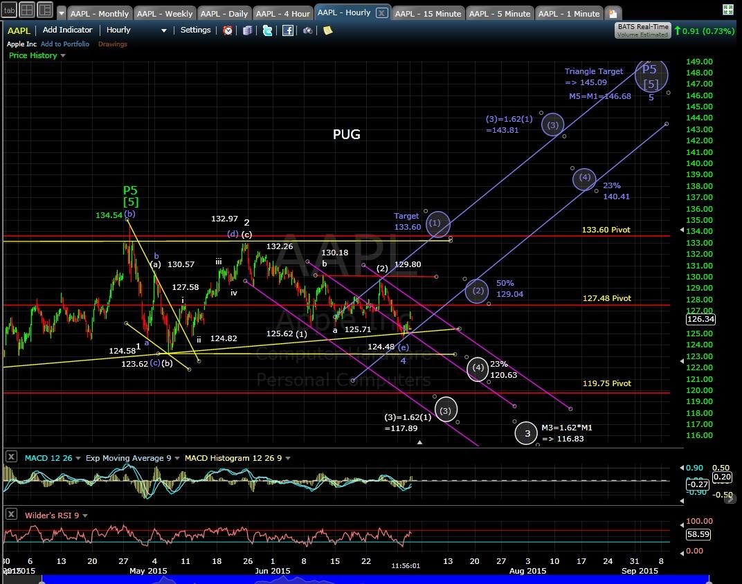 PUG AAPL 60-min chart 7-1-15