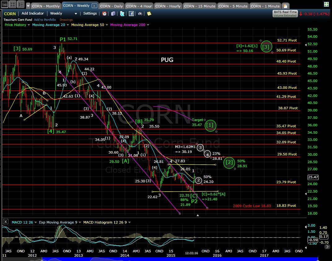 PUG CORN weekly chart 7-1-15