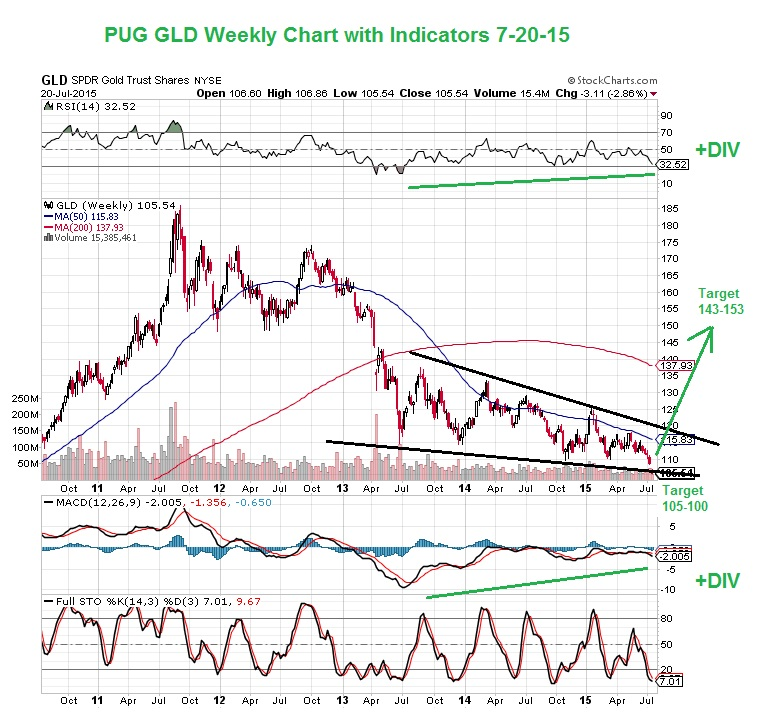 PUG GLD weekly with Indicators EOD 7-20-15