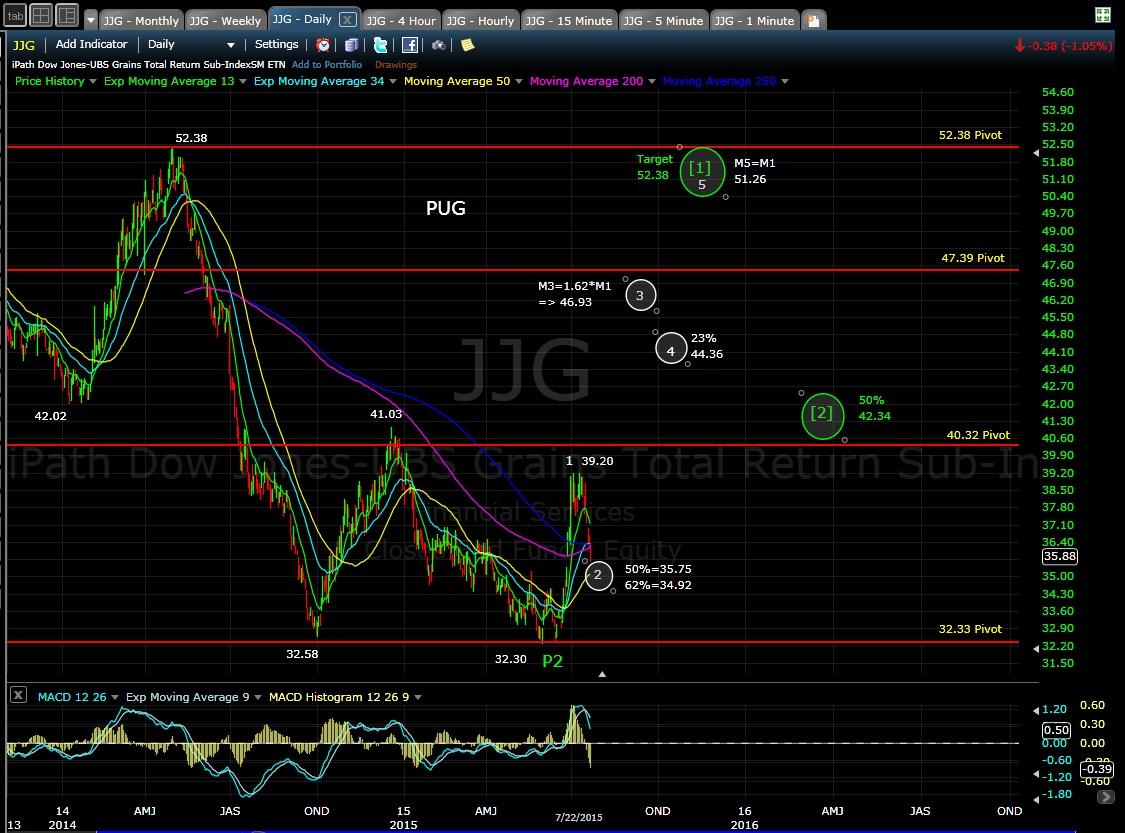PUG JJG daily chart EOD 7-22-15