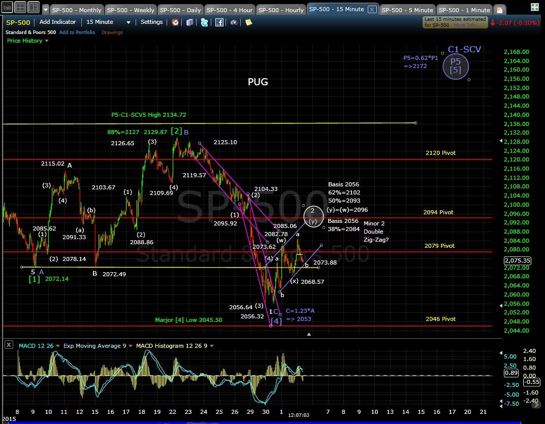 PUG SP-500 15-min chart 7-2-15