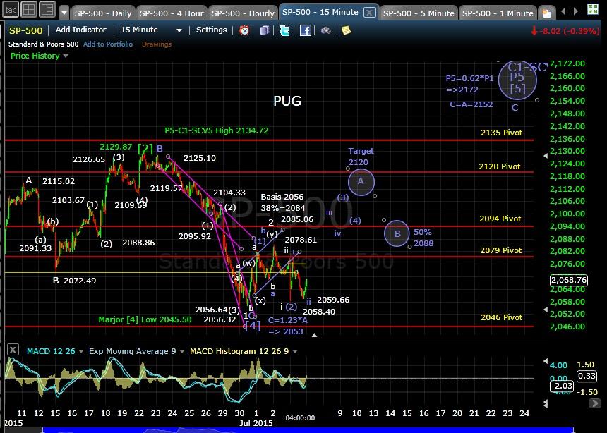 PUG SP-500 15-min chart EOD 6-6-15