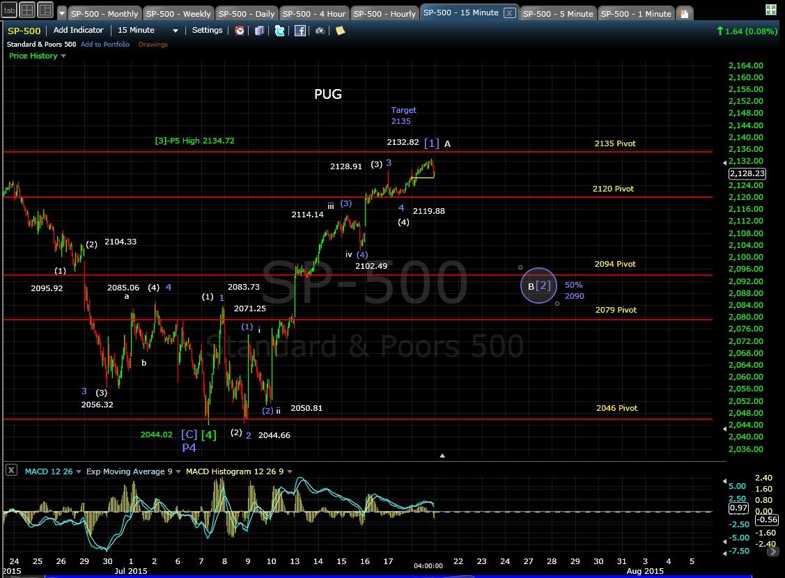 PUG SP-500 15-min chart EOD 7-20-15