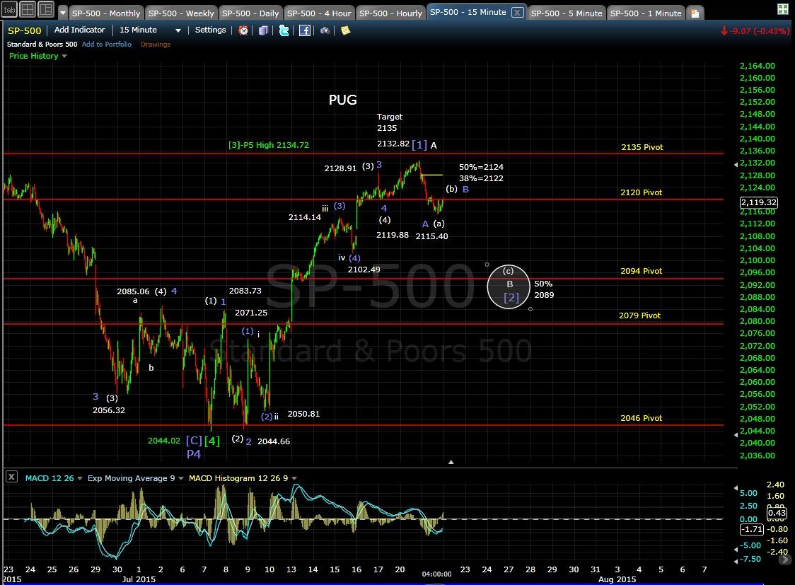 PUG SP-500 15-min chart EOD 7-21-15