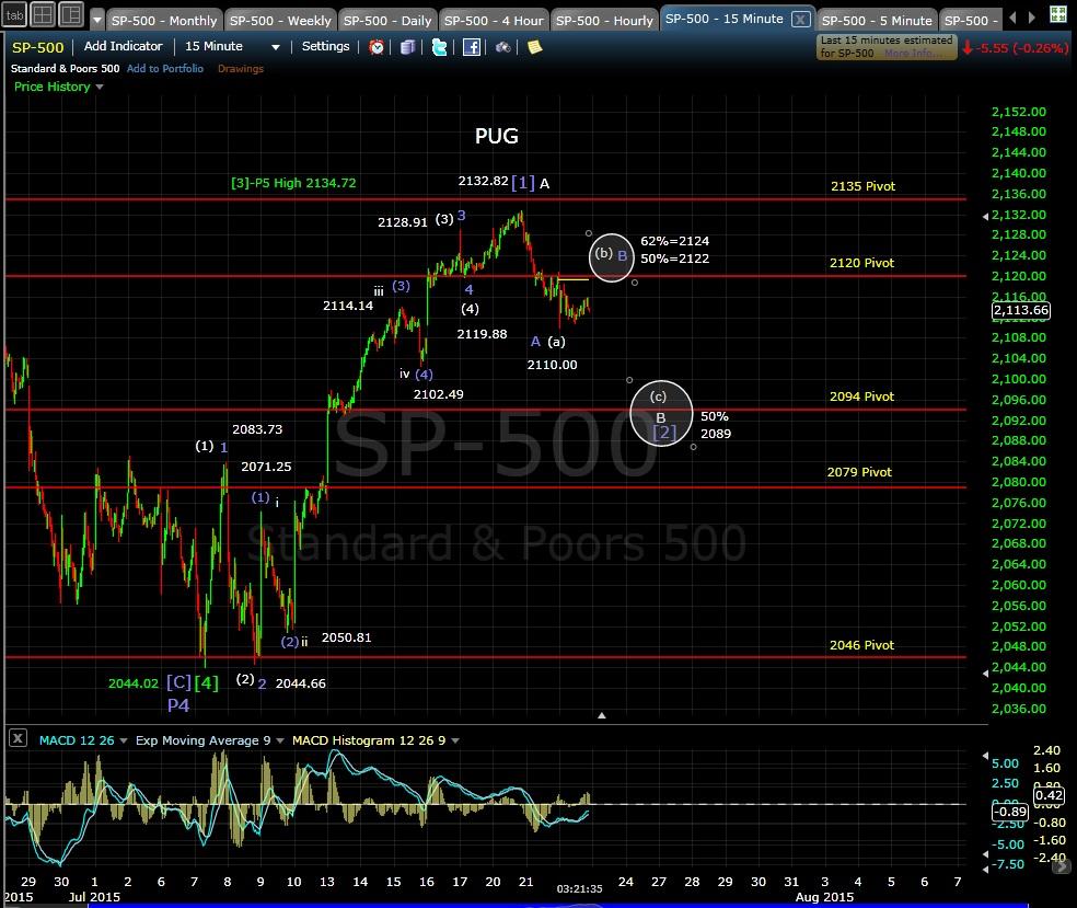PUG SP-500 15-min chart EOD 7-22-15