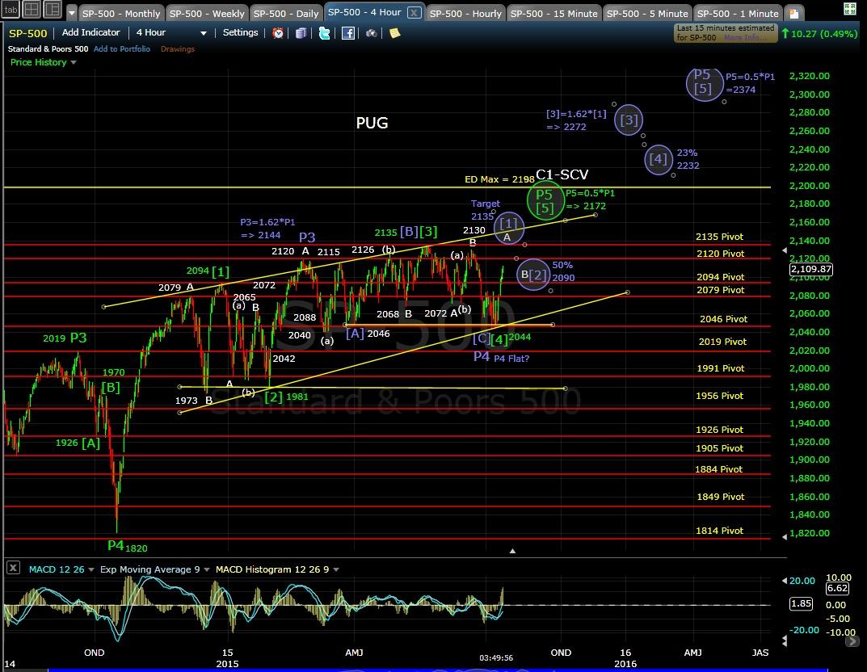 PUG SP-500 4-hr chart EOD 7-14-15