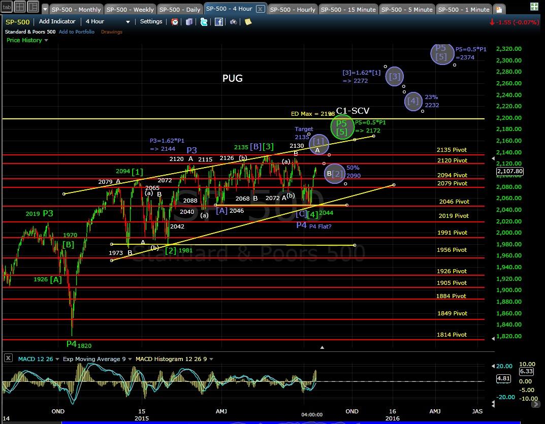 PUG SP-500 4-hr chart EOD 7-15-15