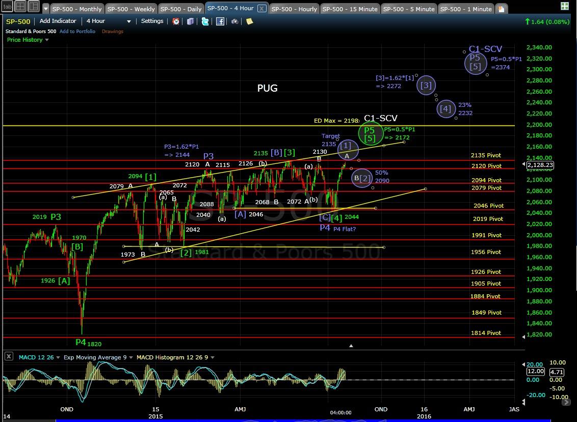 PUG SP-500 4-hr chart EOD 7-20-15