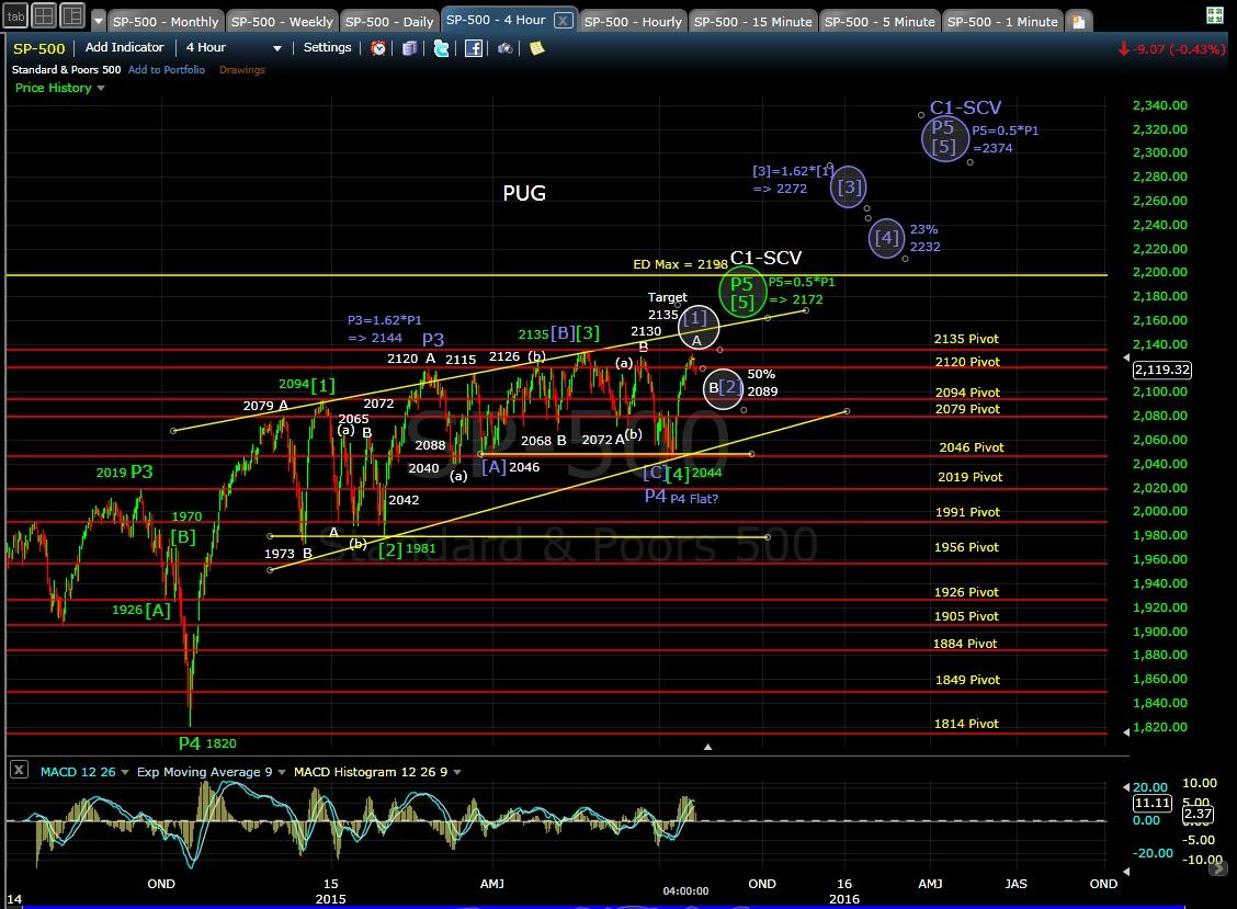 PUG SP-500 4-hr chart EOD 7-21-15