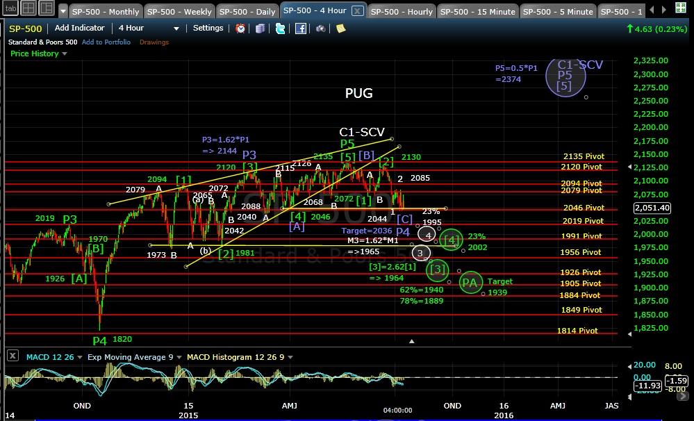 PUG SP-500 4hr chart EOD 7-9-15